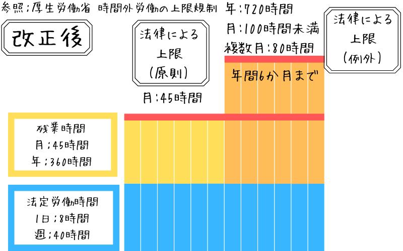 時間外労働時間の上限規制を説明した画像2